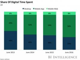 mobile apps are still dominating users' time