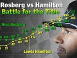 lewis hamilton vs nico rosberg: the state of play in thrilling f1 title battle between rivals with six races to go