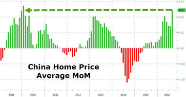 chinese home prices jump most on record: the numbers are hard to believe