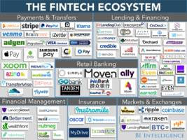 the fintech ecosystem report: measuring the effects of technology on the entire financial services industry