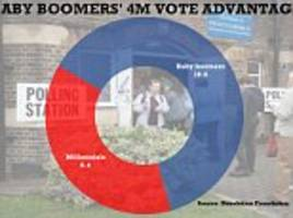 baby boomers cast four million more votes than younger millennials