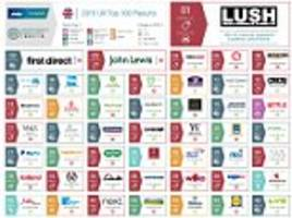 first direct regains the title of best brand for customer experience
