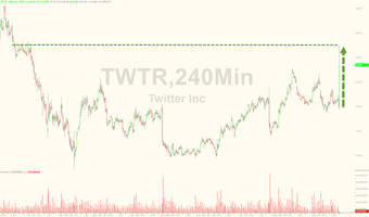 Twitter Surges On Faber Report It Is Moving Closer To A Sale