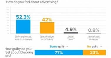 Four in Five Users Feel Bad About Blocking Ads