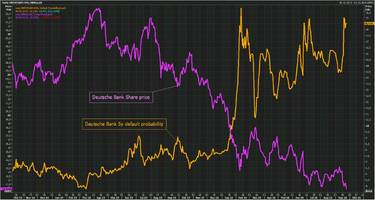 deutsche bank stock plunges to all time low after merkel rules out state bailout; default risk surges