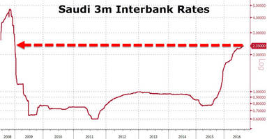 Saudi Arabia Bails Out Banking System After Interbank Rates Hit 2009 Highs