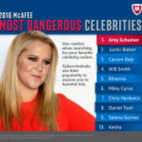 Amy Schumer is No. 1 on the 2016 McAfee Most Dangerous Celebrities™ List