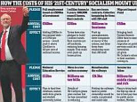 a blueprint to bankrupt the nation: how labour leader jeremy corbyn's vision of '21st century socialism' will cost £100bn a year and increase costs for taxpayers