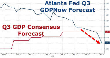 Atlanta Fed Q3 GDP Estimate Tumbles To 2.4% From A High Of 3.8%