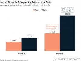 here's how chatbot metrics differ from traditional apps