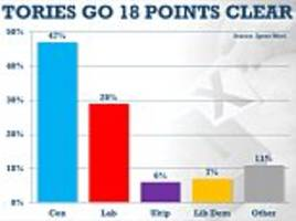 Tory lead hits 18 points as Jeremy Corbyn fails to stop Labour's slide in popularity despite being re-elected