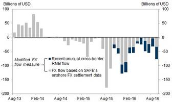 china's capital outflows are soaring again: goldman finds sept. fx flows surged to $78 billion