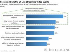 the live streaming video report: forecasts, emerging players, and key trends for brands' and publishers' next big opportunity (twtr, fb)