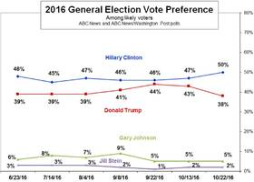 this is how wapo's latest poll gave hillary a 12 point advantage over trump