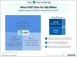 here's what at&t would get from time warner