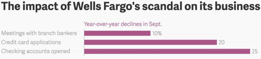 14% of polled wells fargo customers have decided to leave the bank