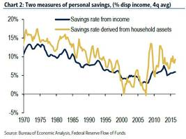 bofa explains why us consumers are spending less, saving more