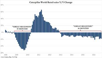 Caterpillar Retail Sales Decline For 46 Consecutive Months; Worst Month For North America Since 2010