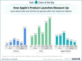 The newest Apple Watch couldn't come soon enough for Apple (AAPL)