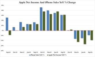 apple slides after missing revenue, china, asps despite better iphone sales, guidance