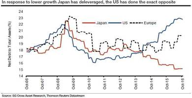 SocGen Presents The Toxic Difference Between QE In The US And Japan
