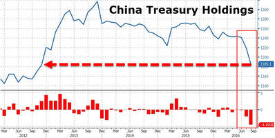 as china liquidates us treasuries, it is gobbling up japanese government bonds