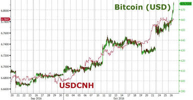 bitcoin soars as china launches crackdown on wealth-management products