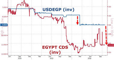 Hyperinflation Looms As 'Black Market' Egyptian Pound Crashes To Record Low