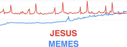 Memes are now officially more popular than Jesus
