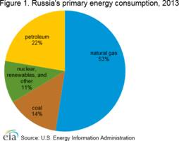 russia energy profile: largest producer of crude oil – analysis