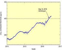 Atmospheric CO2 concentration at Syowa Station in Antarctica exceeds 400 ppm