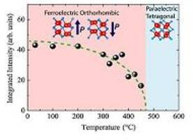 Ultra-thin ferroelectric material for next-generation electronics