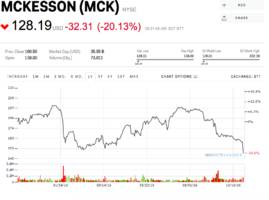 drug wholesalers are getting slammed after mckesson warned that cost scrutiny is hurting its business (mck, abc, cah)