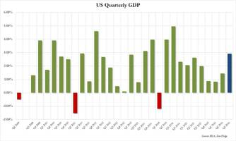 q3 gdp jumps 2.9% on rise in inventory and exports, offset by weak consumption and investment
