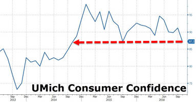 us consumer confidence crashes to 2 year lows