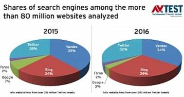 number of malicious links accessible through google & twitter goes up