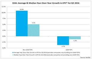the difference between gaap and non-gaap q3 earnings for the dow jones was 25%