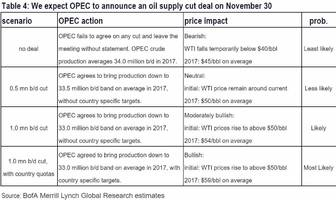 the opec vienna matrix - if 1mm cut, oil to $59; if no cut, oil to $40