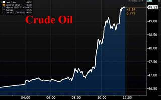 Global Stocks, US Futures And Yields,  Rise As Oil Soars On OPEC Deal Optimism