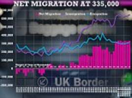 surge in eu workers coming to britain in run up to brexit vote means net migration is still more than triple government target at 335,000