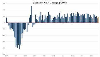 payrolls rise 178k as unemployment rate tumbles to 4.6% but average hourly earnings worst since 2014