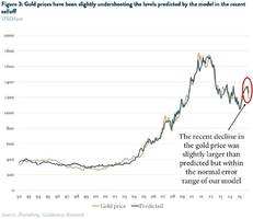 the gold sell-off: how far might it go?