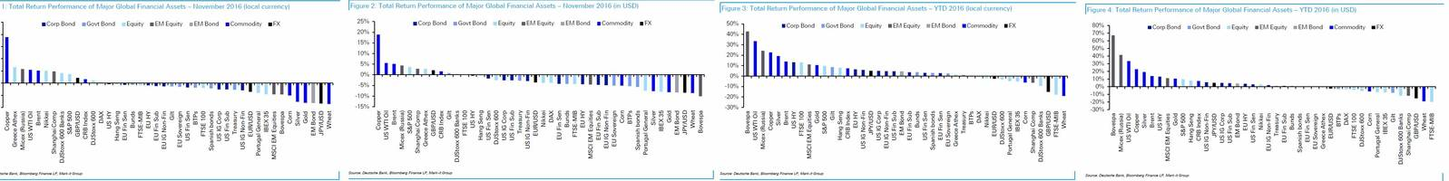 these were the best and worst performing assets in november and ytd