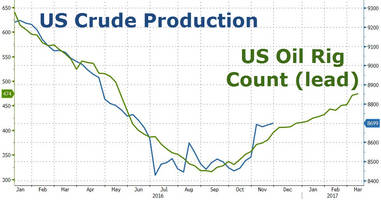 us oil rig count rises to 10-month highs