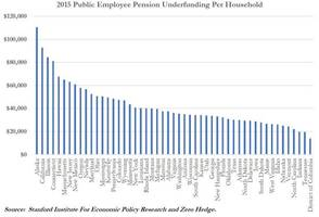 Stanford Study Reveals California Pensions Underfunded By $1 Trillion Or $93k Per Household