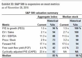 Goldman's Bear Case In 7 Steps: We Are In The 98th Percentile Of Historical Valuations