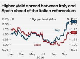 italian bank warns 30 times for a bail-in if the no camp wins the referendum