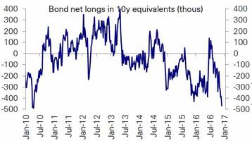 treasury shorts at 6 year highs; hedge funds quietly exit stocks as oil shorts crushed again