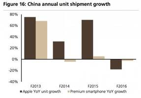 apple's greatest weakness: iphone continues to underperform the market as a whole (aapl)