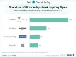 Startup founders say they admire Elon Musk more than any other tech CEO